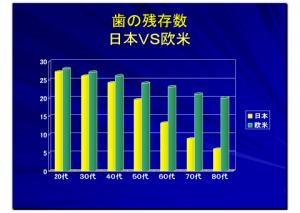加齢残存指数日本人と欧米人比較